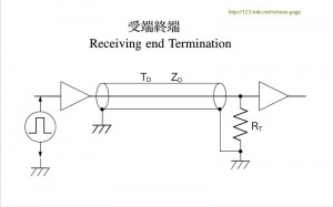 Fig. Receiving end Termination