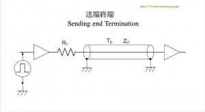 Fig. Series Termination