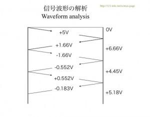 Fig. Lattice diagram of the sample circuit