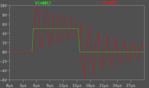 Fig. Graph: Under damped termination