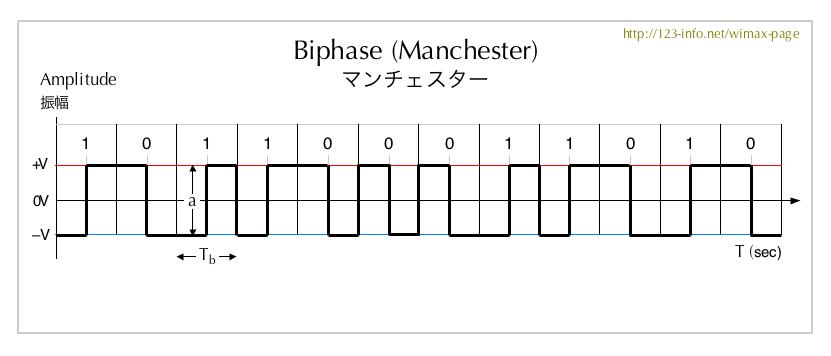 ディファレンシャルマンチェスタ符号化方式 (ディファレンシャル ...
