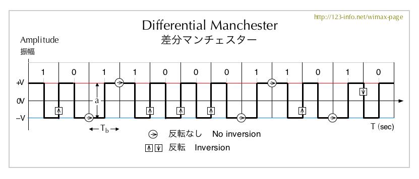 マンチェスター符号 - JapaneseClass.jp